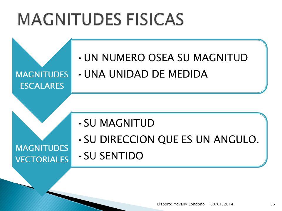 MAGNITUDES VECTORIALES