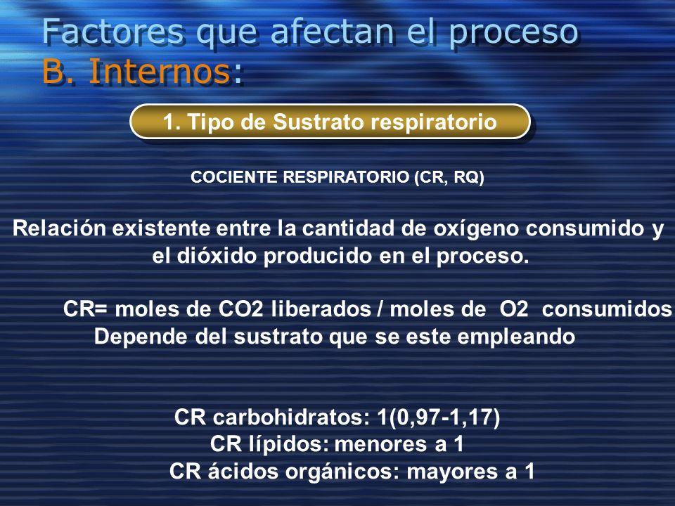 Factores que afectan el proceso B. Internos: