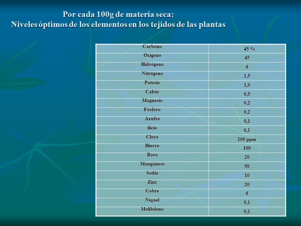 Por cada 100g de materia seca: Niveles óptimos de los elementos en los tejidos de las plantas