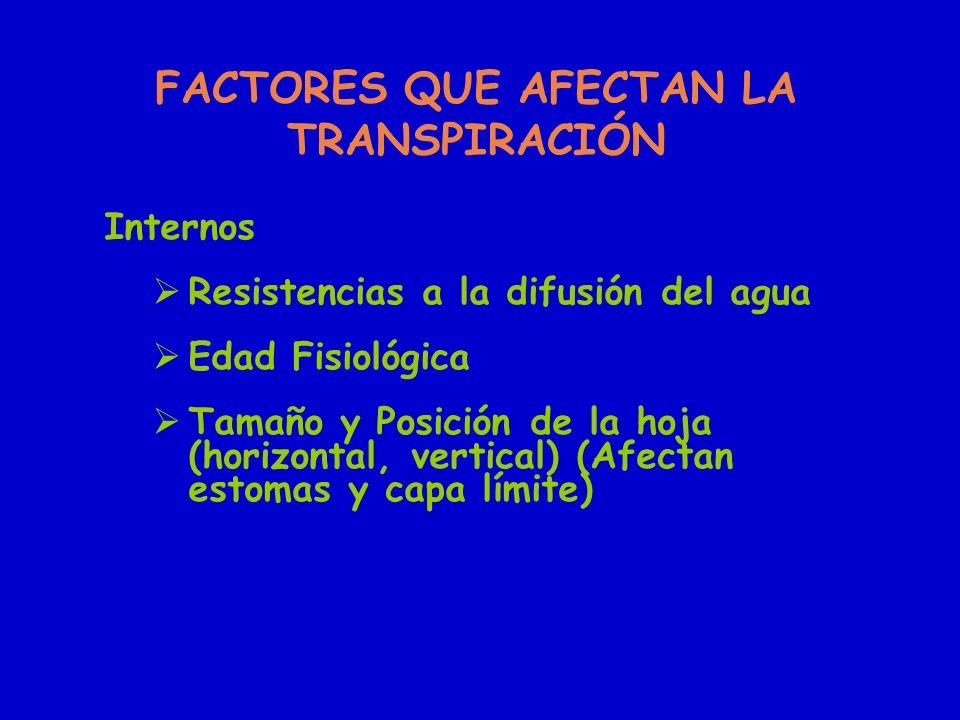 FACTORES QUE AFECTAN LA TRANSPIRACIÓN