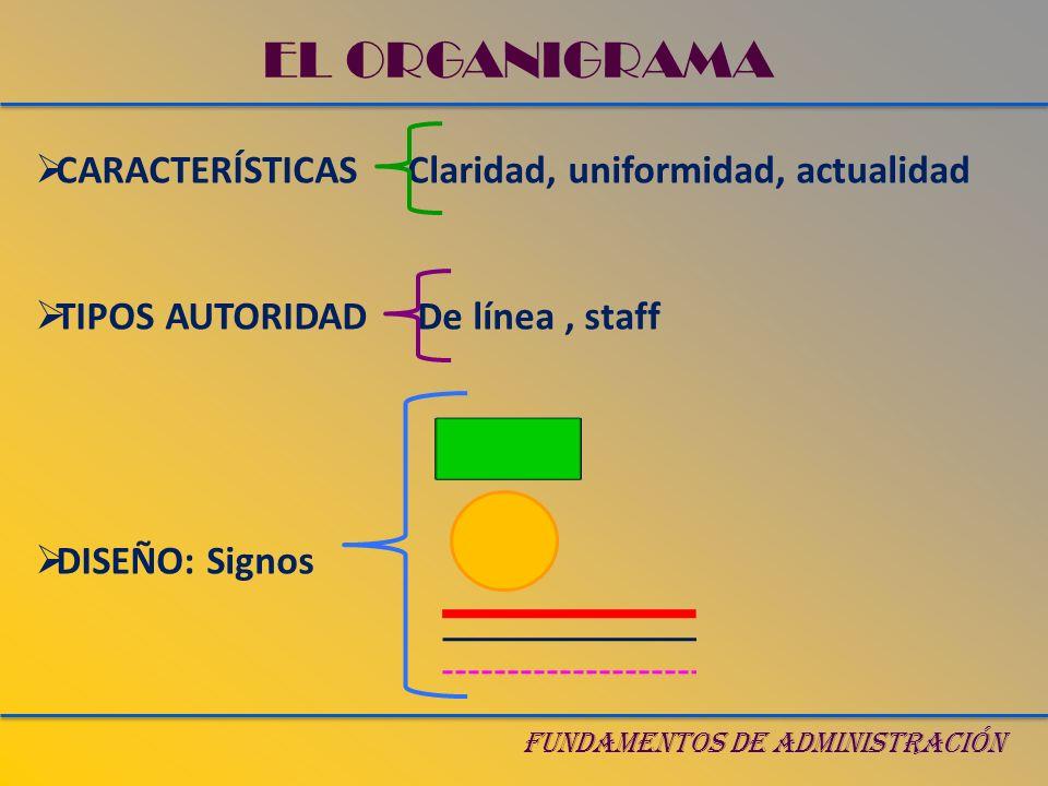 EL ORGANIGRAMA CARACTERÍSTICAS Claridad, uniformidad, actualidad