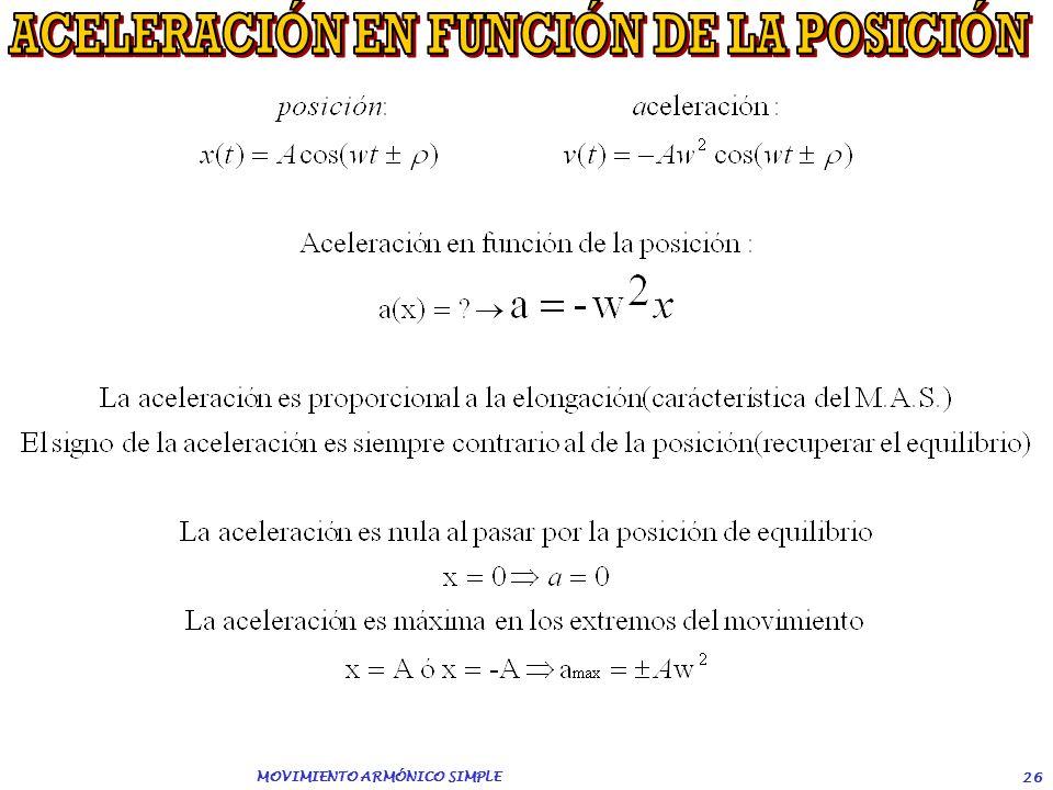 ACELERACIÓN EN FUNCIÓN DE LA POSICIÓN MOVIMIENTO ARMÓNICO SIMPLE