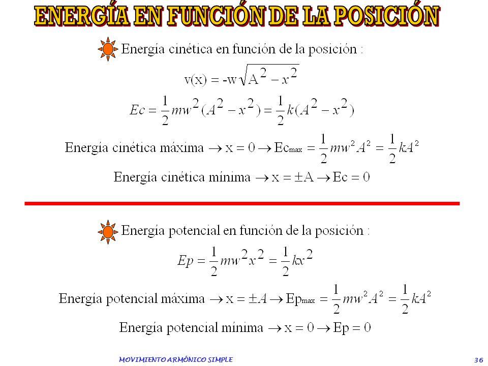 ENERGÍA EN FUNCIÓN DE LA POSICIÓN MOVIMIENTO ARMÓNICO SIMPLE