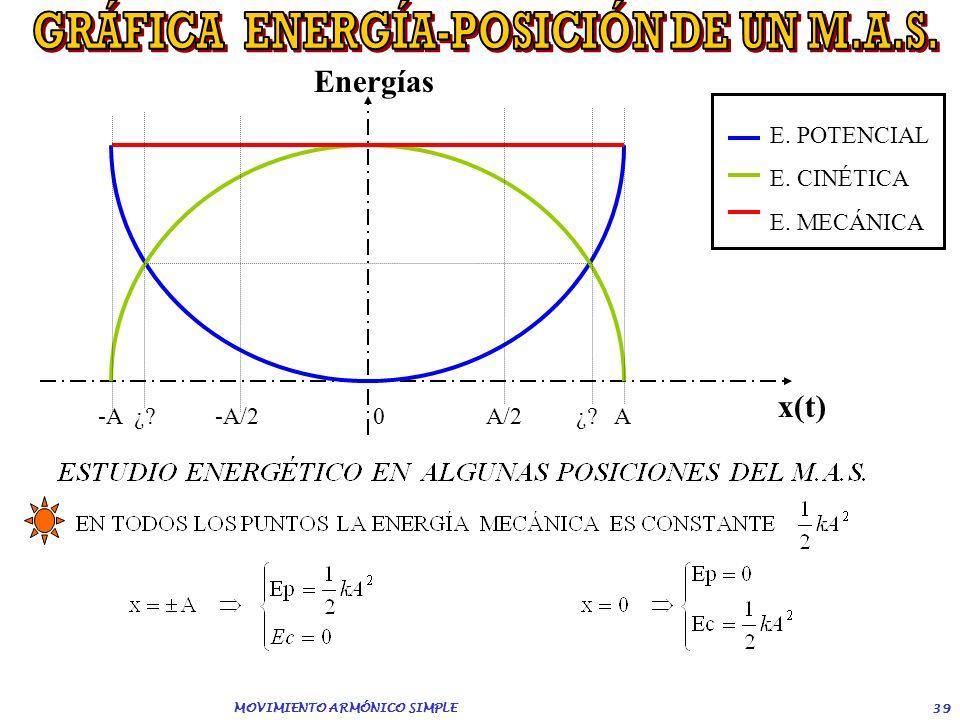 GRÁFICA ENERGÍA-POSICIÓN DE UN M.A.S. MOVIMIENTO ARMÓNICO SIMPLE