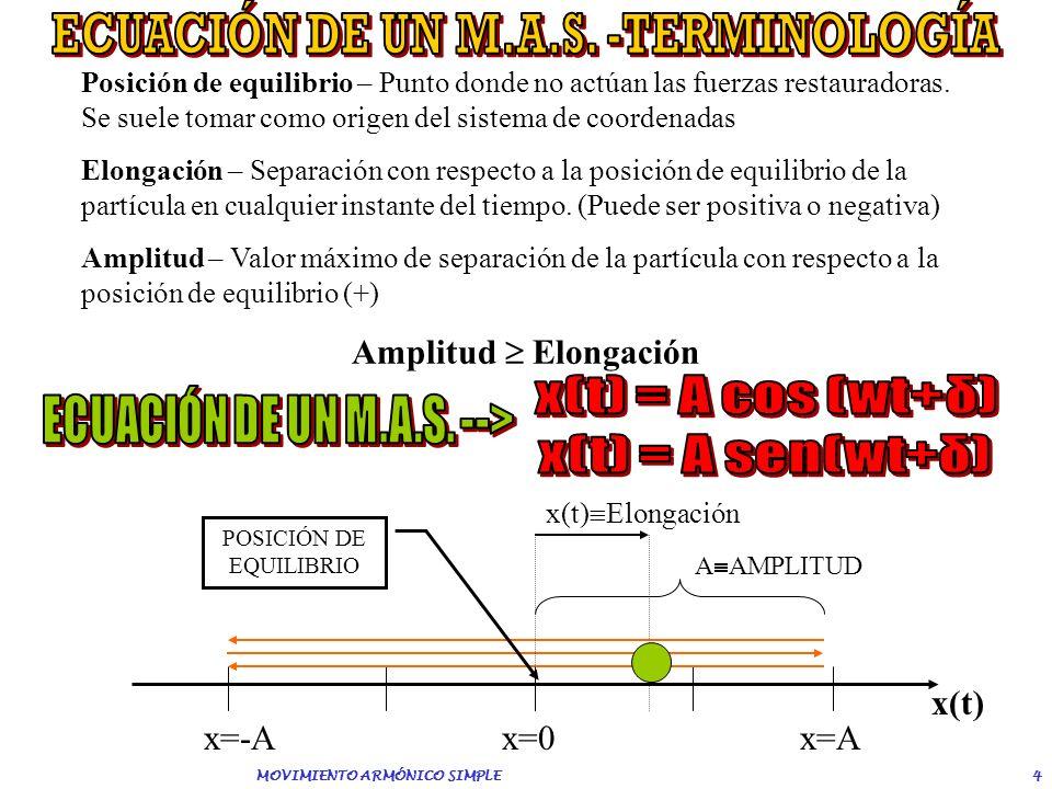 ECUACIÓN DE UN M.A.S. -TERMINOLOGÍA