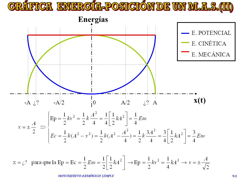 GRÁFICA ENERGÍA-POSICIÓN DE UN M.A.S.(II) MOVIMIENTO ARMÓNICO SIMPLE