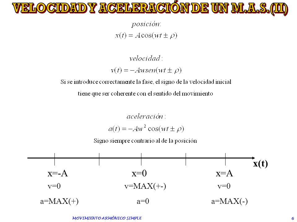 VELOCIDAD Y ACELERACIÓN DE UN M.A.S.(II) MOVIMIENTO ARMÓNICO SIMPLE