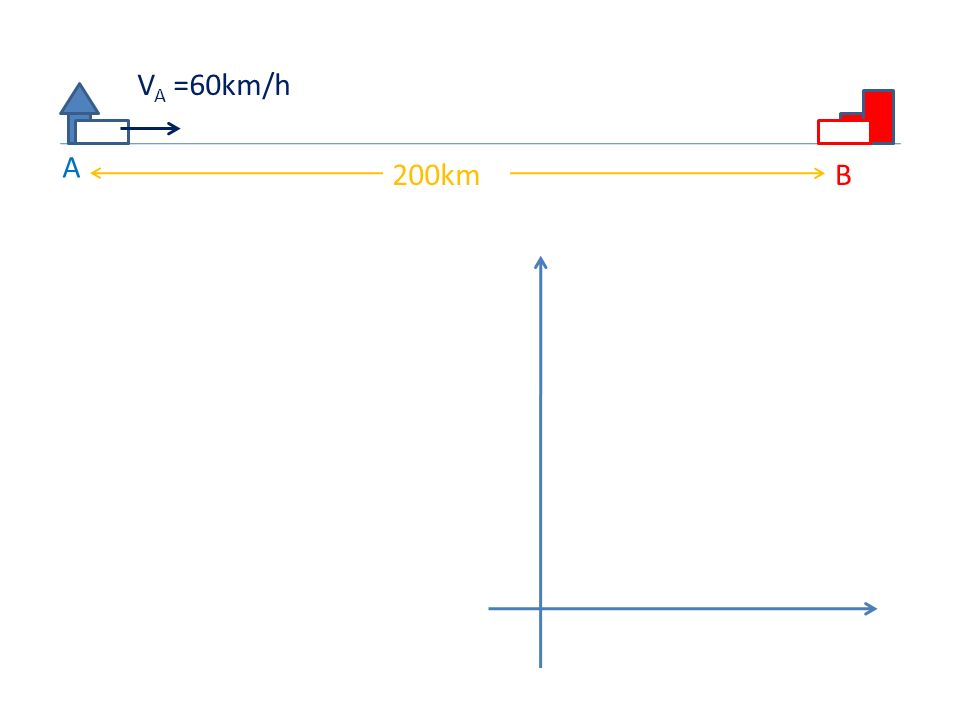 VA =60km/h A 200km B