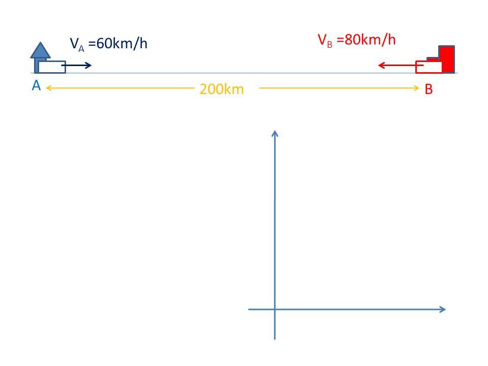 VB =80km/h VA =60km/h A 200km B