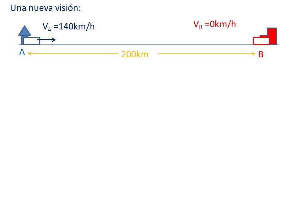 Una nueva visión: VB =0km/h VA =140km/h A 200km B