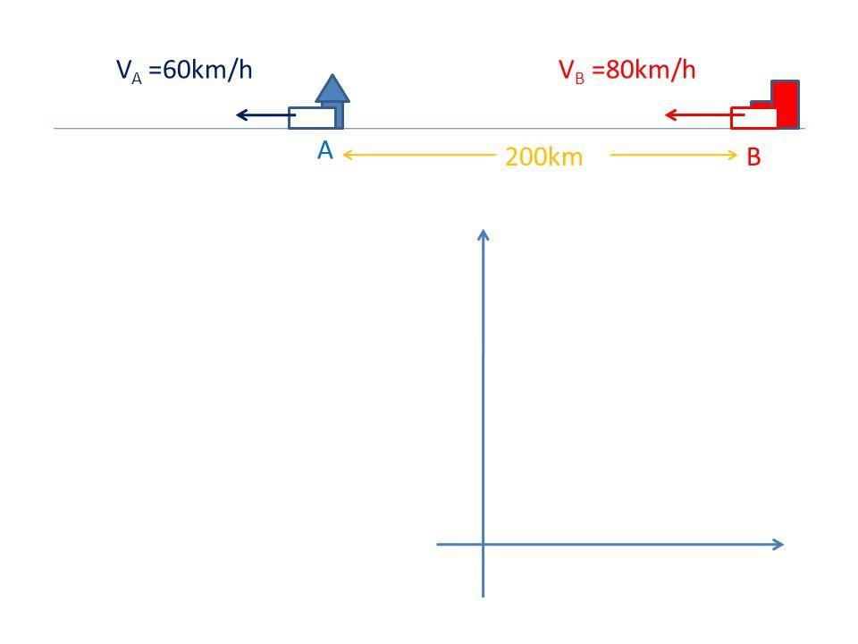VA =60km/h VB =80km/h A 200km B