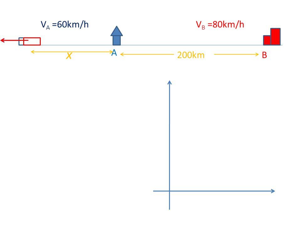 VA =60km/h VB =80km/h x A 200km B