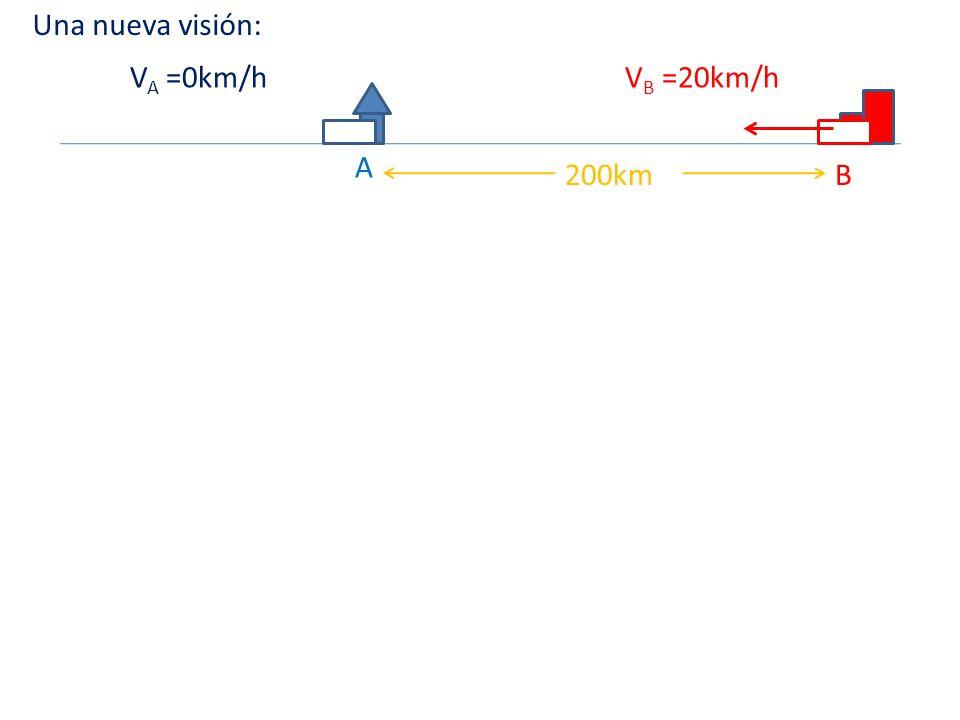 Una nueva visión: VA =0km/h VB =20km/h A 200km B