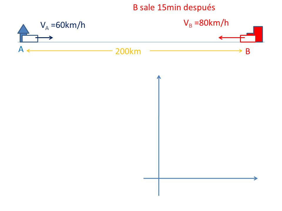 B sale 15min después VB =80km/h VA =60km/h A 200km B