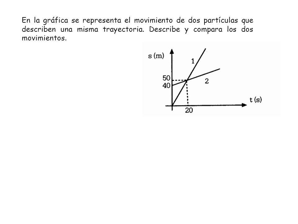 En la gráfica se representa el movimiento de dos partículas que describen una misma trayectoria.
