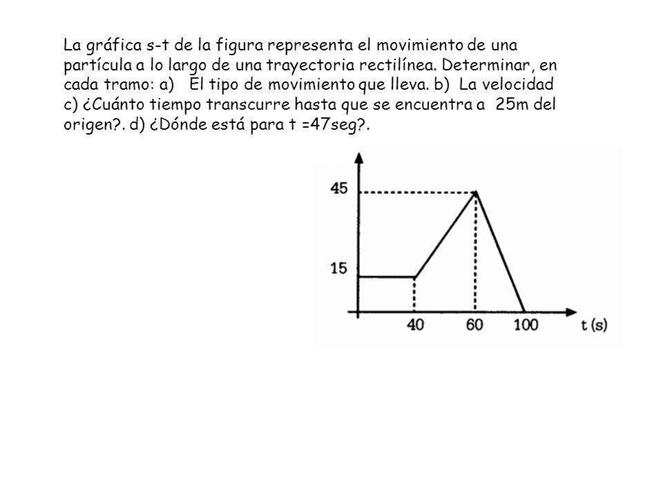 La gráfica s-t de la figura representa el movimiento de una partícula a lo largo de una trayectoria rectilínea.
