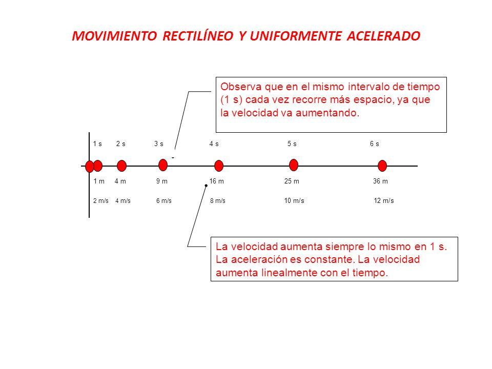 MOVIMIENTO RECTILÍNEO Y UNIFORMENTE ACELERADO