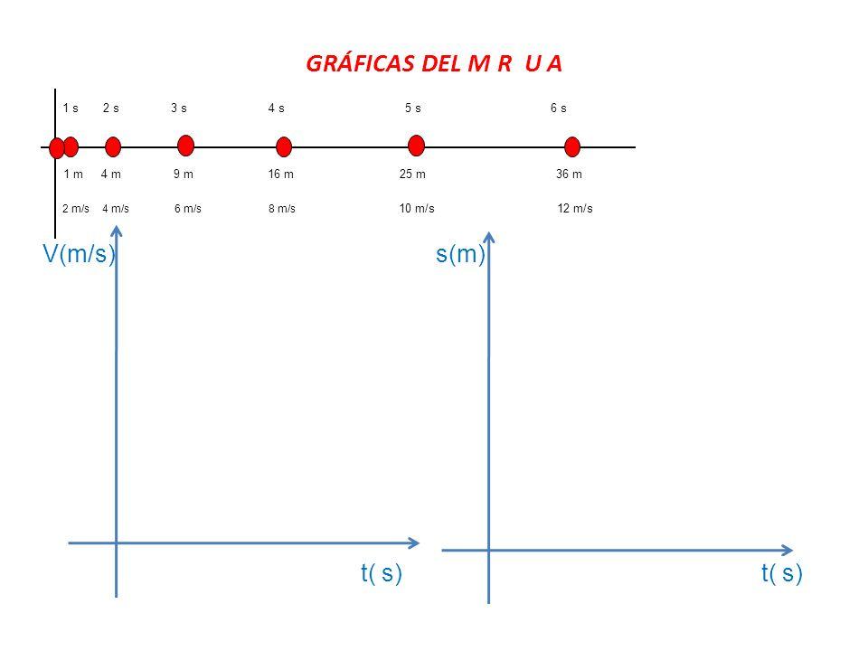 GRÁFICAS DEL M R U A V(m/s) s(m) t( s) t( s) 1 m 9 m 4 m 16 m 25 m 1 s