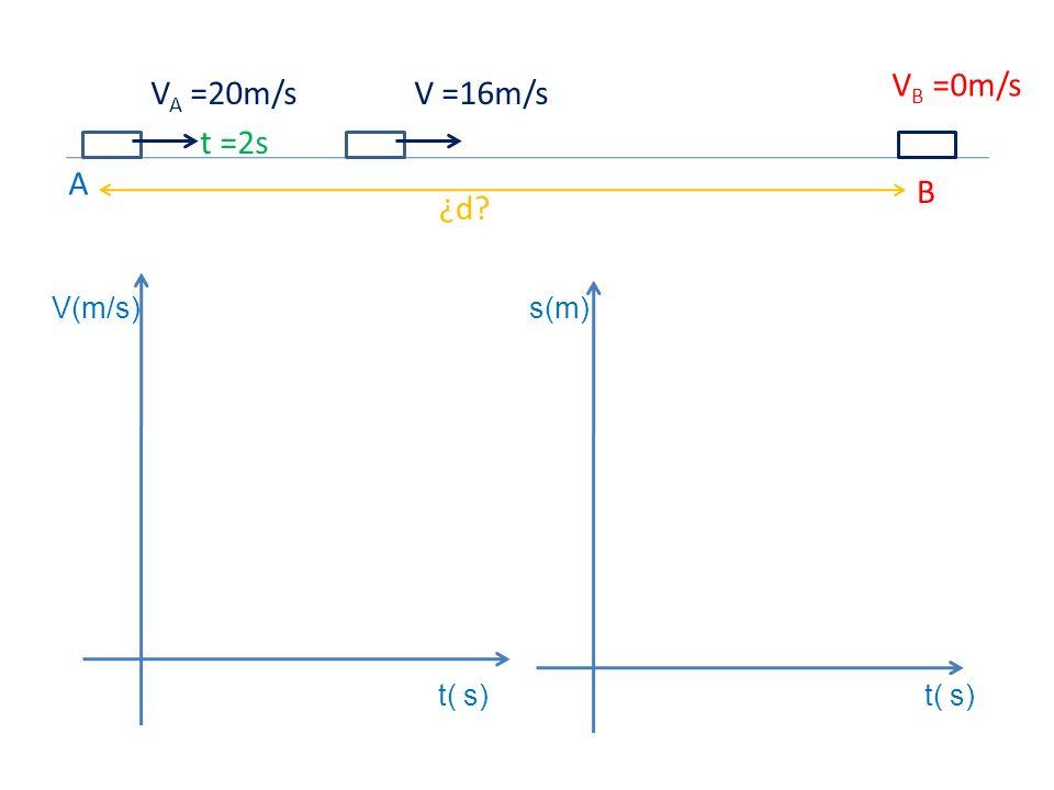 VB =0m/s VA =20m/s V =16m/s t =2s A B ¿d V(m/s) s(m) t( s) t( s)