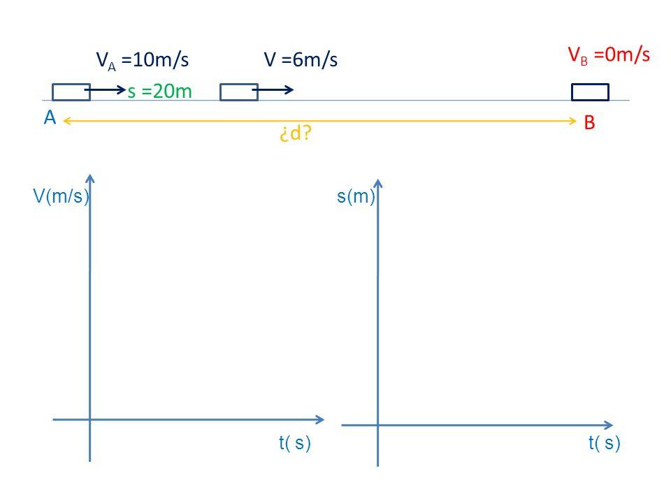 VB =0m/s VA =10m/s V =6m/s s =20m A B ¿d V(m/s) s(m) t( s) t( s)