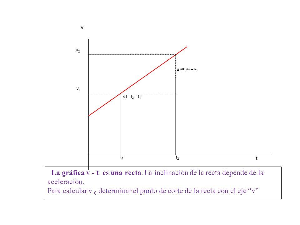 v2 v1. t. ∆ v= v2 – v1. ∆ t= t2 – t1. v. t2. t1. La gráfica v - t es una recta. La inclinación de la recta depende de la aceleración.