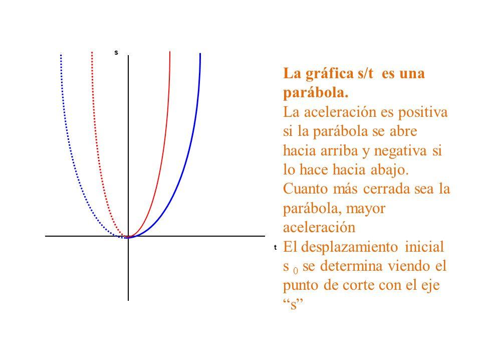 La gráfica s/t es una parábola.