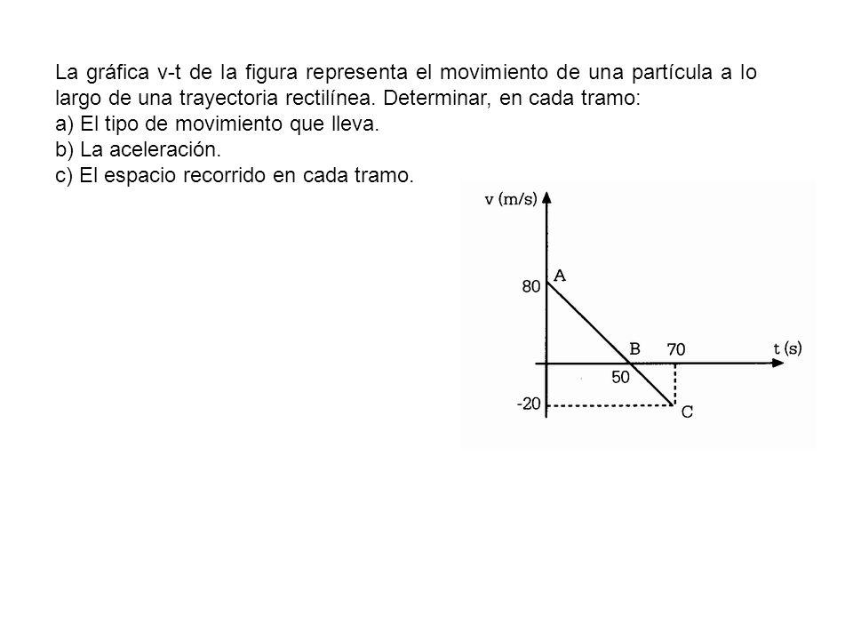 La gráfica v-t de la figura representa el movimiento de una partícula a lo largo de una trayectoria rectilínea. Determinar, en cada tramo: