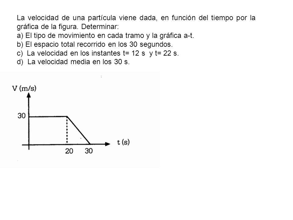 La velocidad de una partícula viene dada, en función del tiempo por la gráfica de la figura. Determinar: