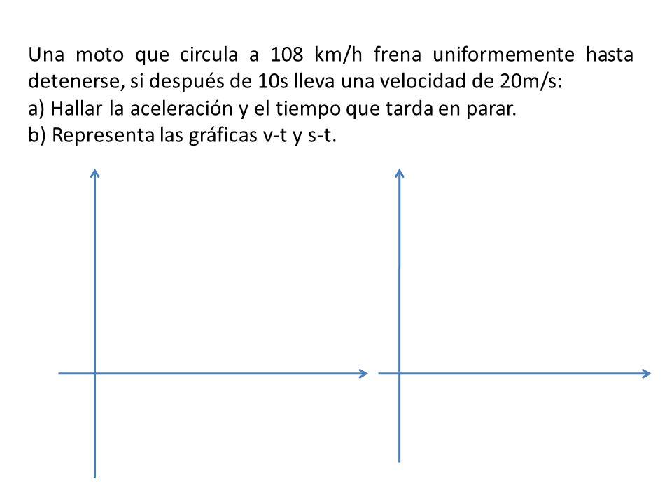 Una moto que circula a 108 km/h frena uniformemente hasta detenerse, si después de 10s lleva una velocidad de 20m/s: