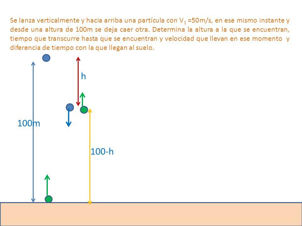 Se lanza verticalmente y hacia arriba una partícula con V1 =50m/s, en ese mismo instante y desde una altura de 100m se deja caer otra. Determina la altura a la que se encuentran, tiempo que transcurre hasta que se encuentran y velocidad que llevan en ese momento y diferencia de tiempo con la que llegan al suelo.