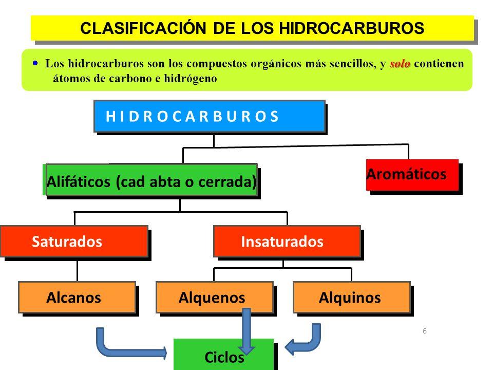 CLASIFICACIÓN DE LOS HIDROCARBUROS