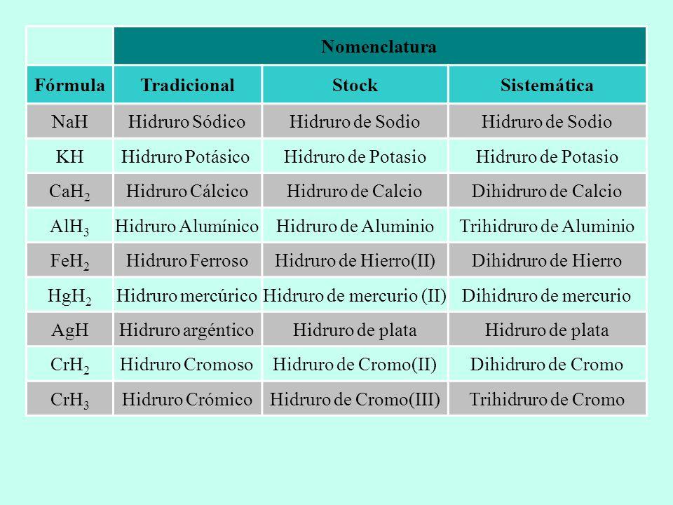 Nomenclatura Fórmula Tradicional Stock Sistemática