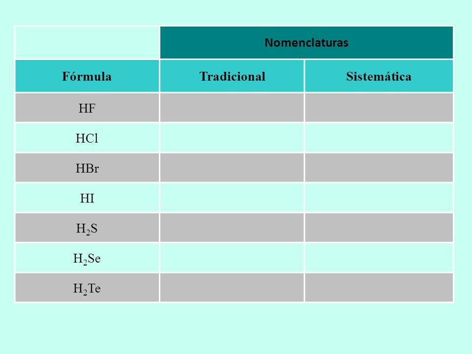 Nomenclaturas Fórmula Tradicional Sistemática HF HCl HBr HI H2S H2Se H2Te