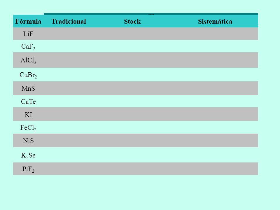 Fórmula Tradicional Stock Sistemática LiF CaF2 AlCl3 CuBr2 MnS CaTe KI