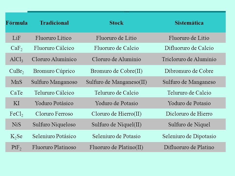 Fórmula Tradicional Stock Sistemática