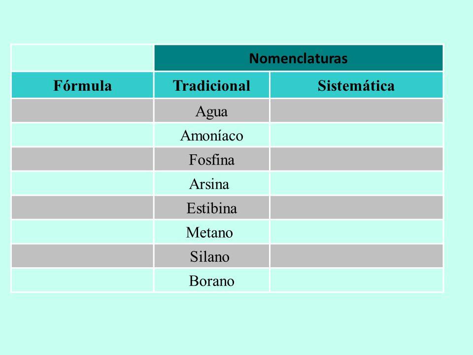 Nomenclaturas. Fórmula. Tradicional. Sistemática. Agua. Amoníaco. Fosfina. Arsina Estibina. Metano
