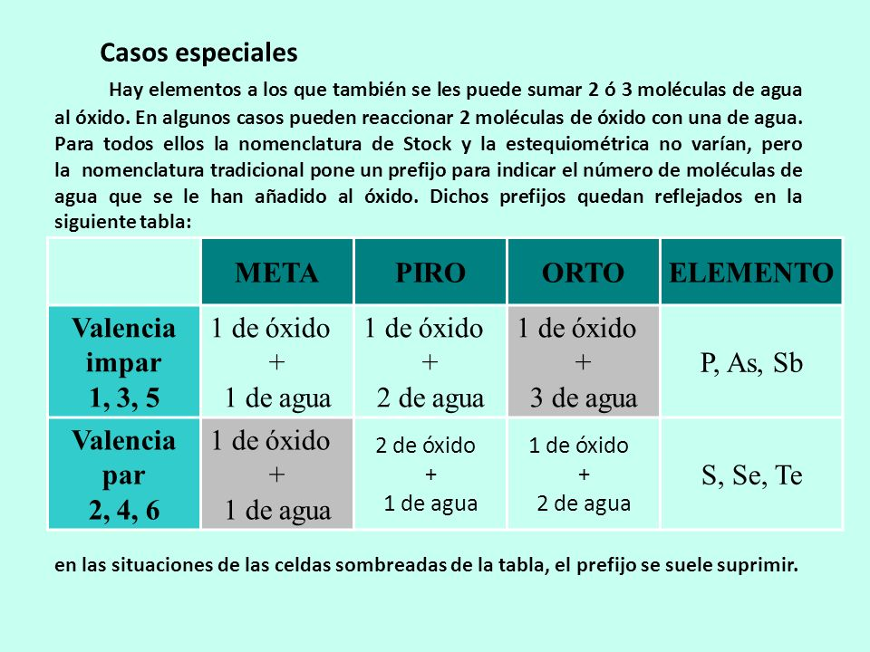 META PIRO ORTO ELEMENTO Valencia impar 1, 3, 5 Valencia par 2, 4, 6