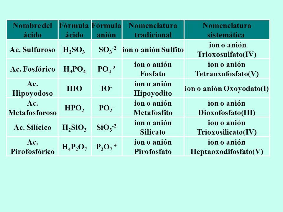 Nomenclatura tradicional Nomenclatura sistemática