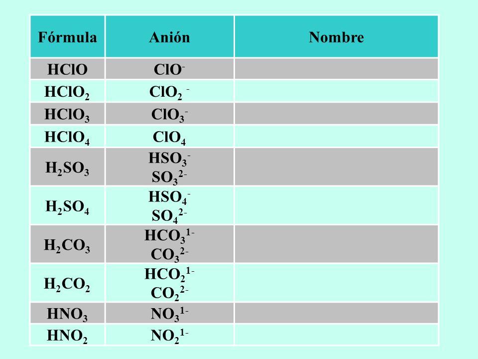 Fórmula Anión Nombre HClO ClO- HClO2 ClO2 - HClO3 ClO3- HClO4 ClO4