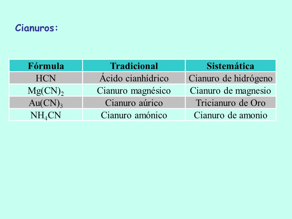Cianuros:Fórmula. Tradicional. Sistemática. HCN. Ácido cianhídrico. Cianuro de hidrógeno. Mg(CN)2. Cianuro magnésico.