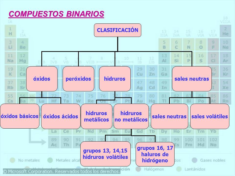 grupos 13, 14,15 hidruros volátiles grupos 16, 17 haluros de hidrógeno