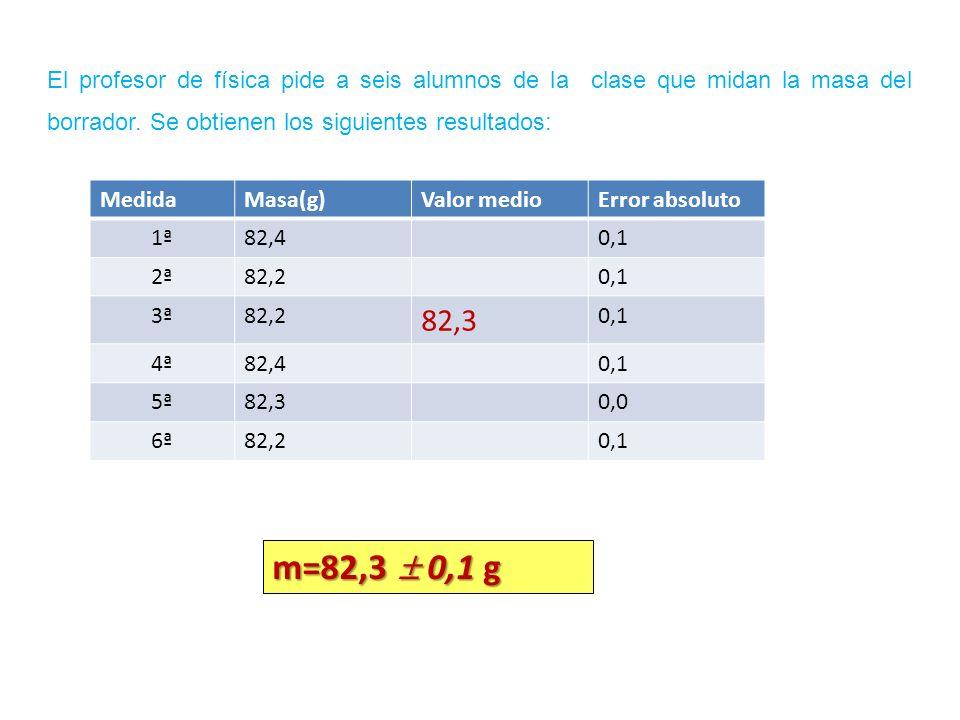 El profesor de física pide a seis alumnos de la clase que midan la masa del borrador. Se obtienen los siguientes resultados: