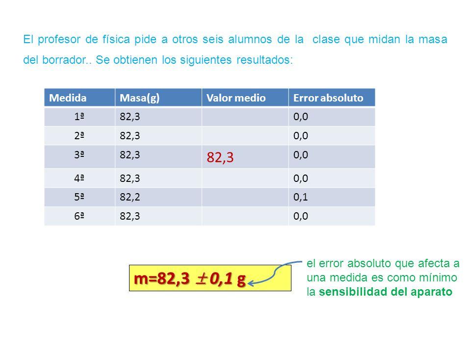 El profesor de física pide a otros seis alumnos de la clase que midan la masa del borrador.. Se obtienen los siguientes resultados: