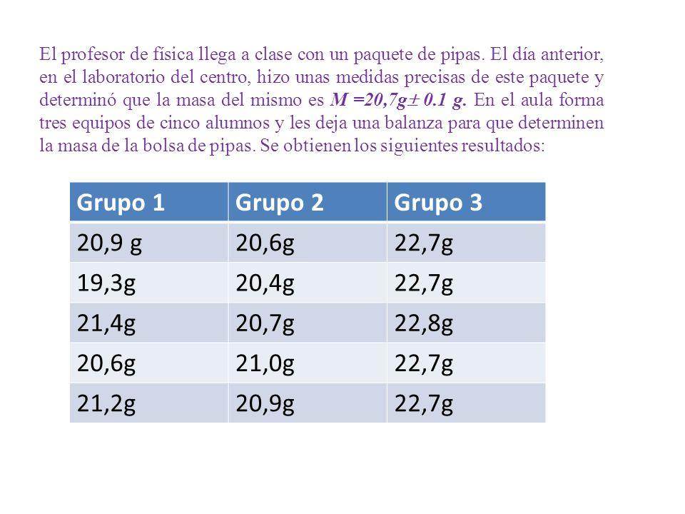 Grupo 1 Grupo 2 Grupo 3 20,9 g 20,6g 22,7g 19,3g 20,4g 21,4g 20,7g