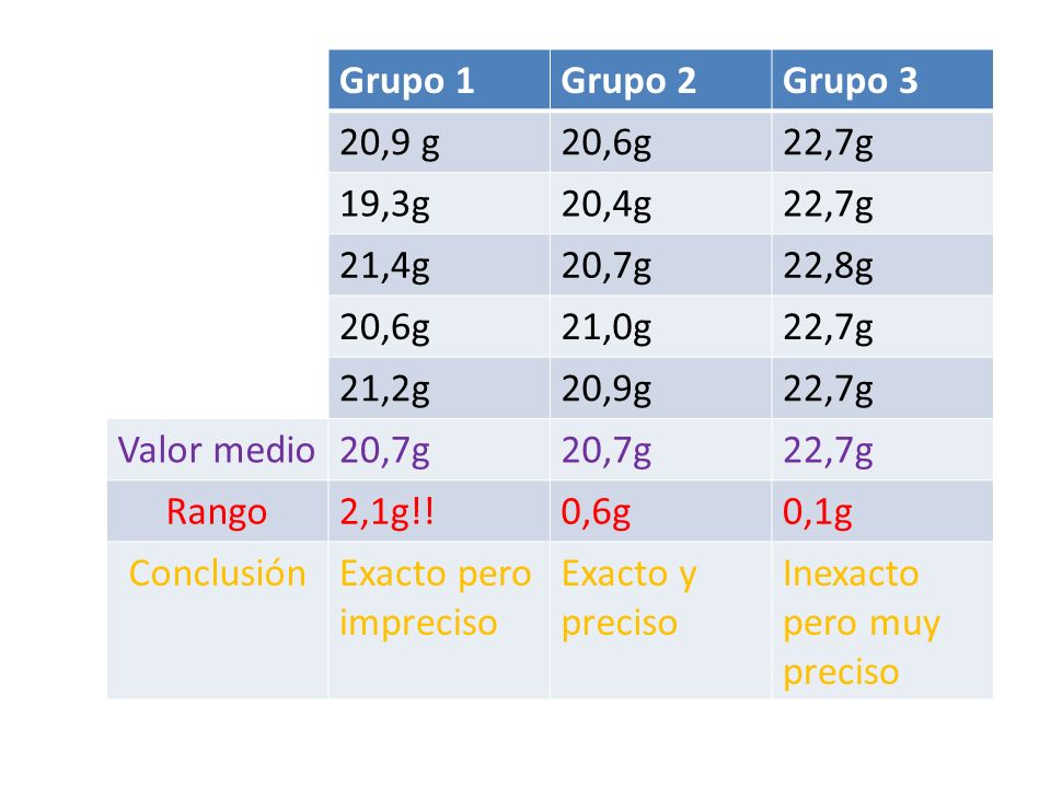 Grupo 1 Grupo 2. Grupo 3. 20,9 g. 20,6g. 22,7g. 19,3g. 20,4g. 21,4g. 20,7g. 22,8g. 21,0g.