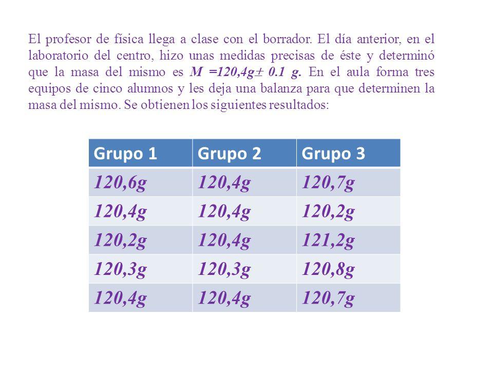 Grupo 1 Grupo 2 Grupo 3 120,6g 120,4g 120,7g 120,2g 121,2g 120,3g