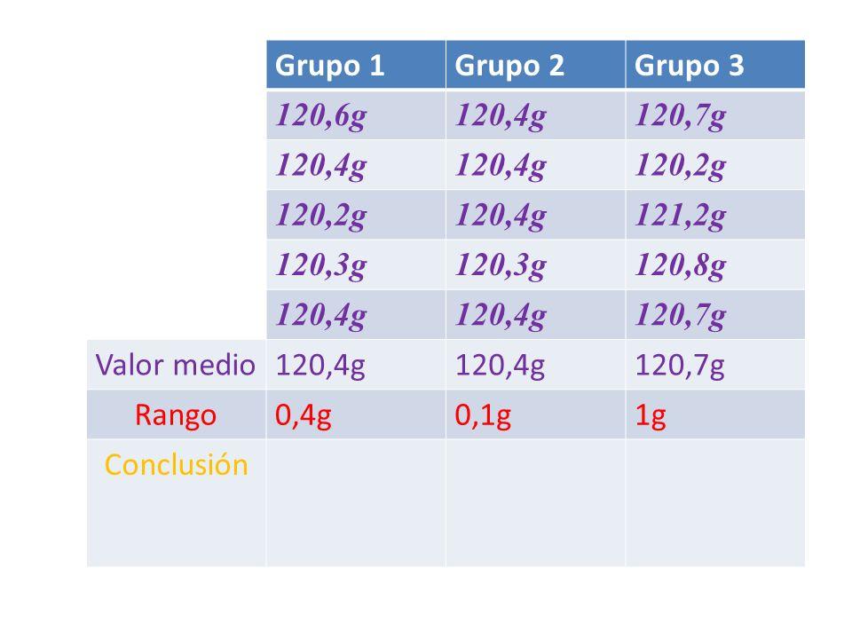 Grupo 1 Grupo 2. Grupo 3. 120,6g. 120,4g. 120,7g. 120,2g. 121,2g. 120,3g. 120,8g. Valor medio.