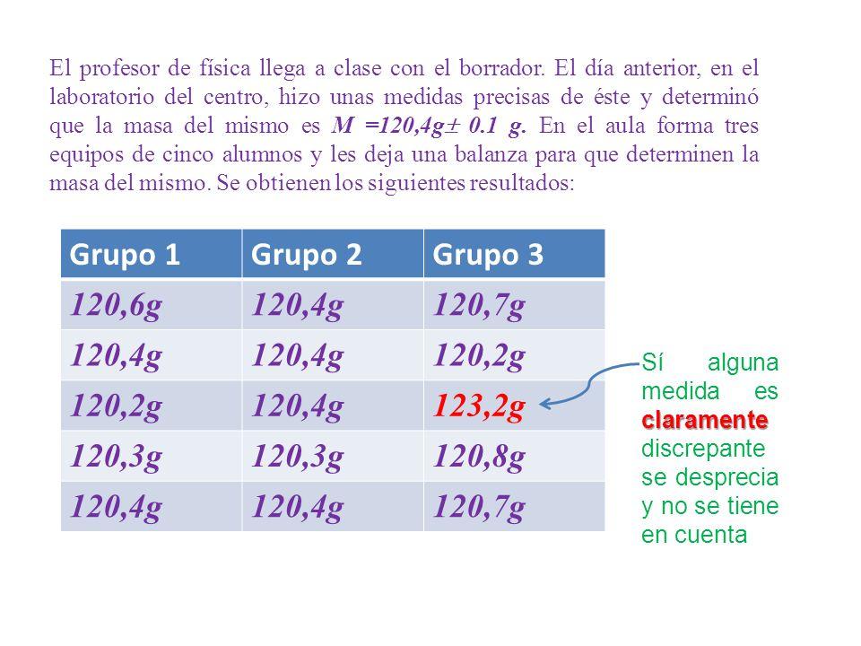 Grupo 1 Grupo 2 Grupo 3 120,6g 120,4g 120,7g 120,2g 123,2g 120,3g