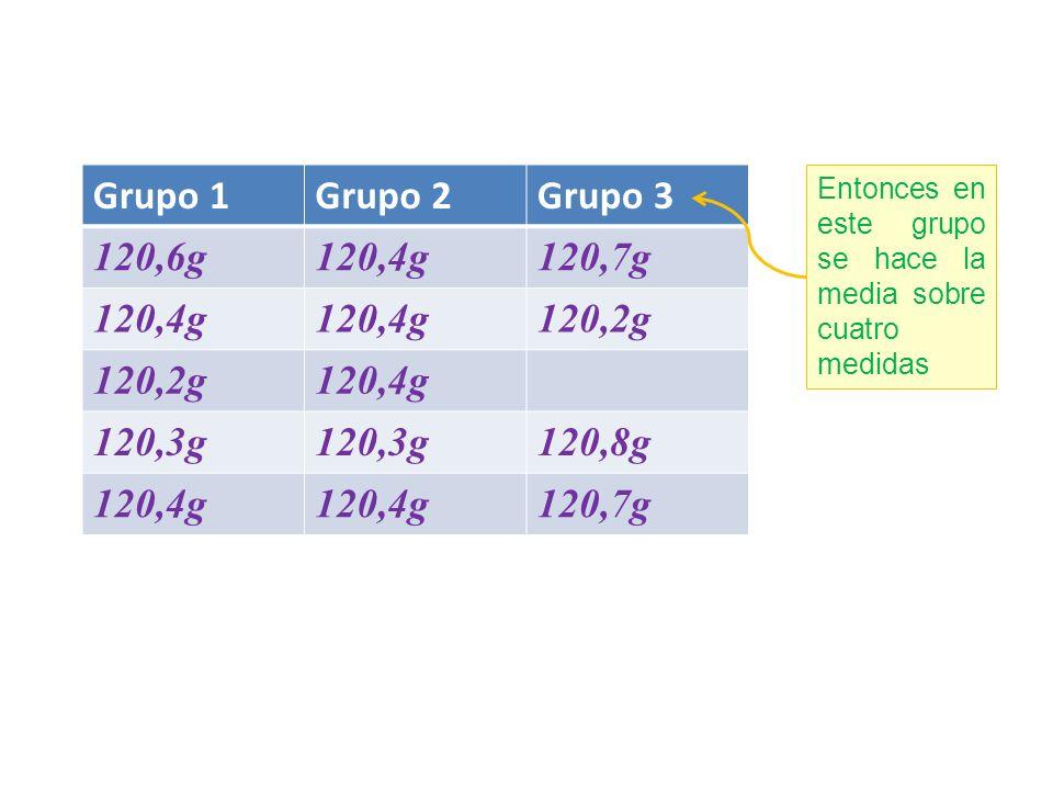 Grupo 1 Grupo 2 Grupo 3 120,6g 120,4g 120,7g 120,2g 120,3g 120,8g