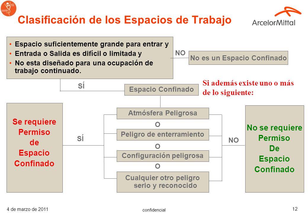 Clasificación de los Espacios de Trabajo